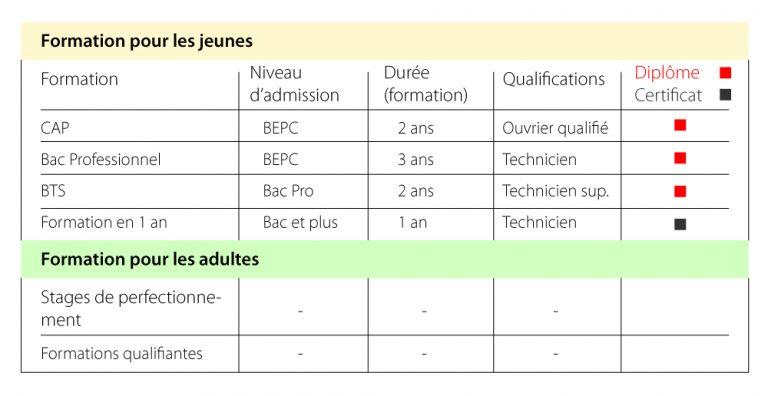 offres-de-formation-IFAD-Aqua-el